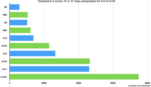 Benchmarkscores Apple A chips