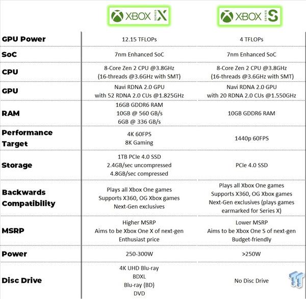 Vergelijking tussen Xbox Series X en S