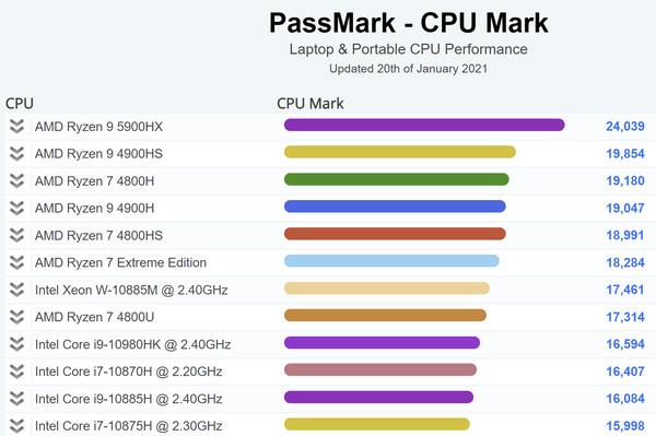 Benchmarkresultaat AMD Ryzen 5900HX in Passmark