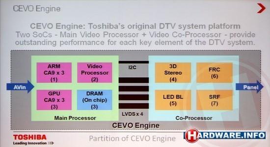 Toshiba CEVO Engine