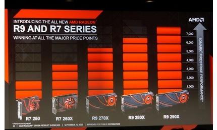 AMD introduceert zes nieuwe videokaarten in Radeon R7 en R9