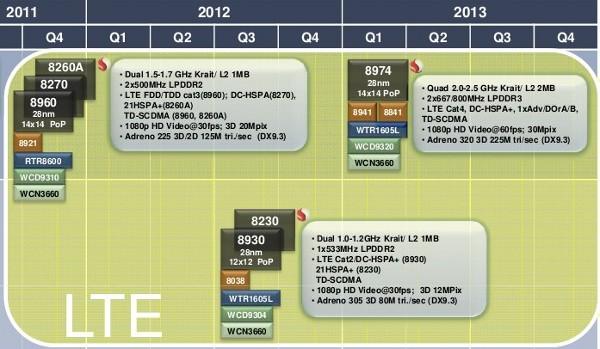Nieuwe uitgelekte roadmap Qualcomm Snapdragon