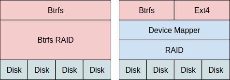 Synology, Thecus en Netgear reageren op Btrfs-bug - Hardware