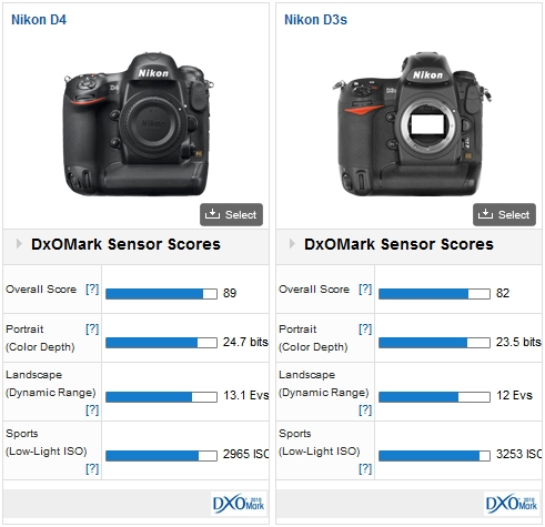 Nikon D4 versus Nikon D3s