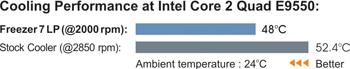 Koelprestaties van de Freezer 7 LP volgens Arctic Cooling zelf