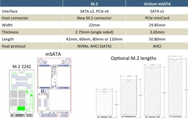 SATA version 3.2 unveiled: SATA-Express and M2 form factor