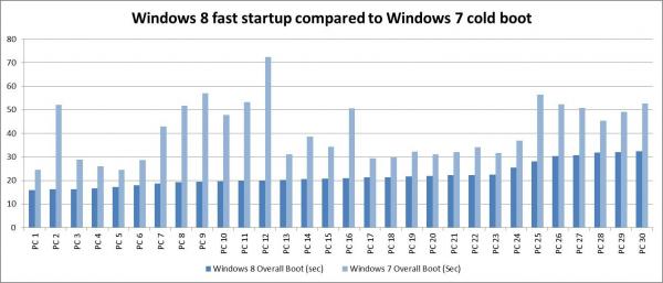 vergelijkingsgrafiek Windows 8 t.o.v. Windows 7
