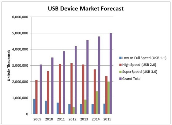USB device forecast