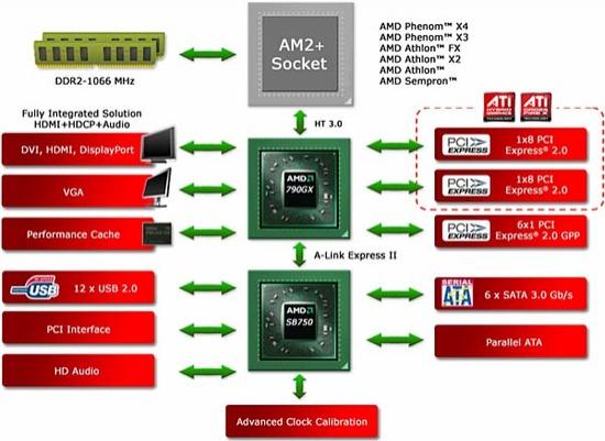 amd_790gx_diagram_550