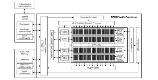 amd_r700_blokdiagram_550
