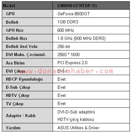 Specificatietabel van 8800GT 1GB