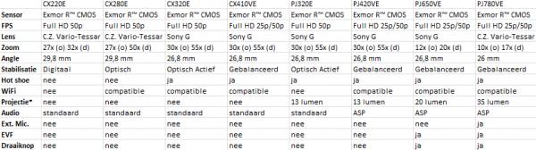 Overzicht van Europese consumenten videocamera's van Sony in 2013