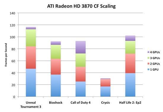 Triple en Quad CF getest bij Anandtech