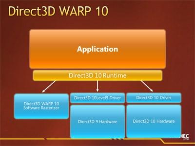 direct3dwarp10
