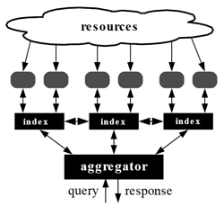 Voorbeeld van gefedereerde cloud: federated search