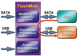flashmate_diagram_250