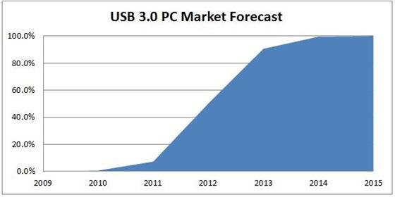 PC's met USB 3.0