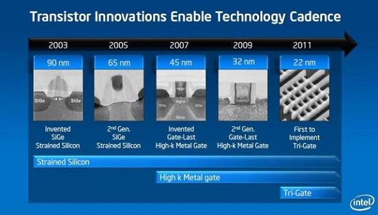 Intel en 22nm