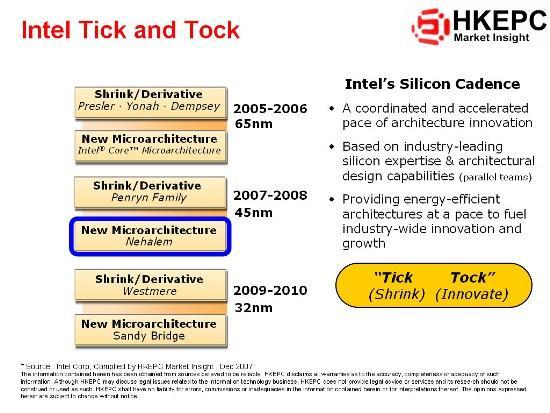 Intel's Tick-tock systeem met Nehalem