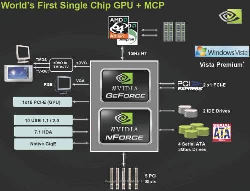 nVidia MCP61 serie