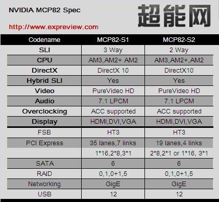 nvidia_mcp82_chipset01
