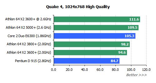 Quake 4 benchmark