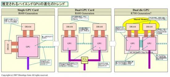 R700 met gedeeld geheugen en snelle chip-to-chip verbinding