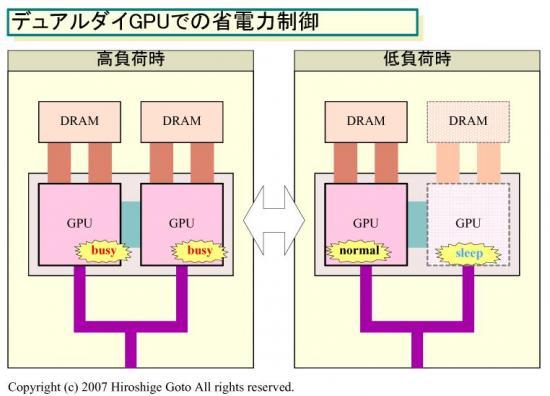 GPU's uitschakelen om stroom te besparen