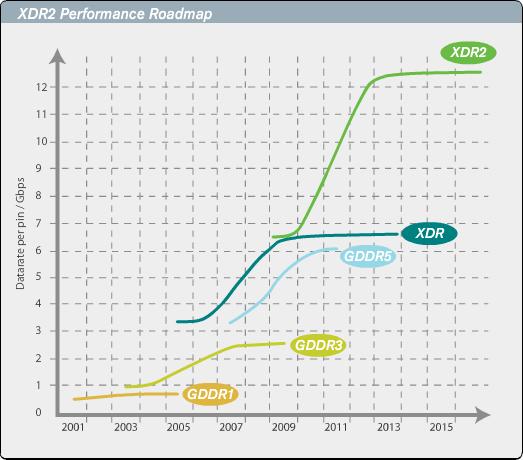rambus_xdr2_performance_roadmap