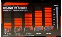 AMD introduces five new graphics cards in Radeon R7 and R9 series
