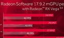 AMD schakelt multi-GPU in voor RX Vega met Radeon Software 17.9.2-driver