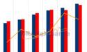 DRAMeXchange verwacht prijsdaling NAND door afnemende groei vraag en stijging productie