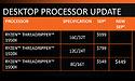 Nederlandse shops voeren prijsverlaging AMD Ryzen-CPU's door