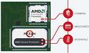 Firmwarepatches en BIOS-updates voor Ryzen-bug worden deze maand verwacht