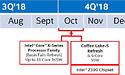 Nieuwe uitgelekte roadmap suggereert dat Intel Coffee Lake-S in oktober uitkomt