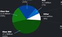 Microsoft heeft grootste aandeel pc-gamecontrollers op Steam