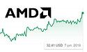 AMD heeft volgens marktanalist in het eerste kwartaal procentueel meer GPU's kunnen verkopen dan de concurrentie