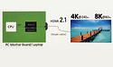Realtek demonstreert RTD2173 DisplayPort 1.4 naar HDMI 2.1 omvormer