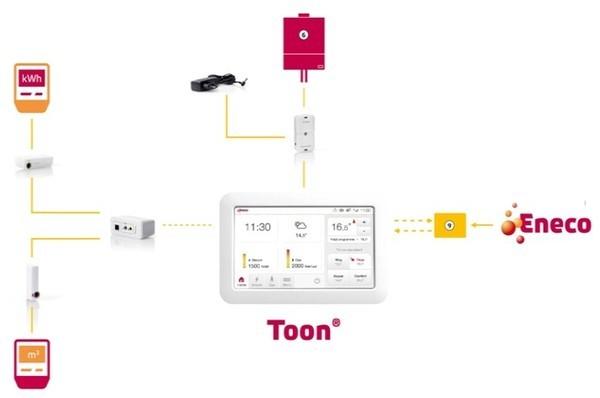 Eneco Lanceert Toon Thermostaat En Slimme Energiemeter