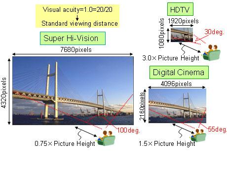 Full-HD stelt weinig voor bij de nieuwe 7680x4320 standaard