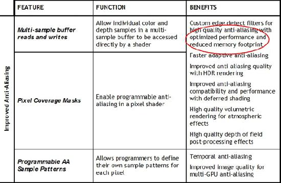 DirectX 10.1 belooft een betere anti-aliasing