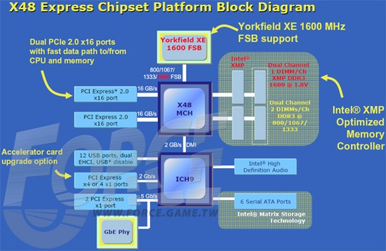 x48_block_diagram_550