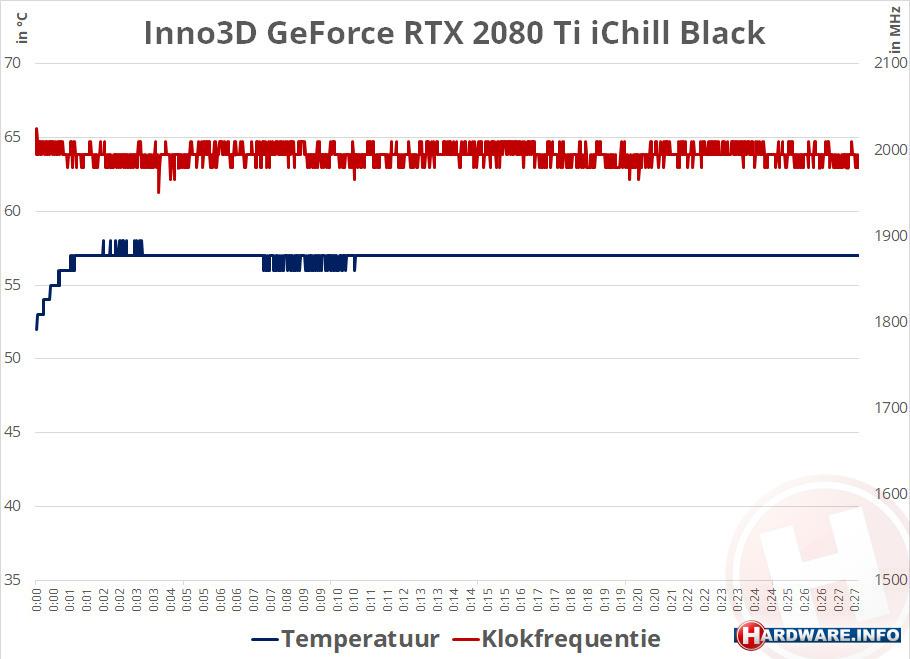 Inno3D GeForce RTX 2080 Ti iChill Black review: ultieme Turing