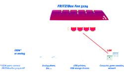AVM Fritz!Box 5124 Annex A