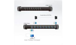 Aten 8-Port USB to PS/2 VGA KVM Switch