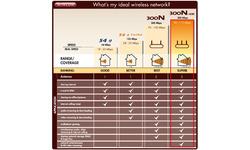 Sitecom WL-302XR Wireless USB Adapter 300N-XR