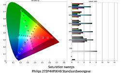 Philips 272P4APJKHB