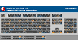 Das Keyboard 4 Professional MX-Brown Black
