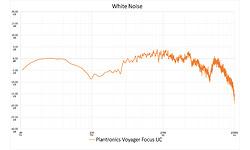 Plantronics Voyager Focus UC B825