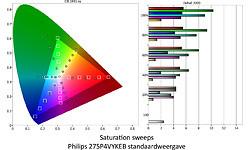 Philips 275P4VYKEB